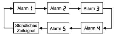 ProTrek SPF-60 Alarmzeit Einstellen Casio 2782-2